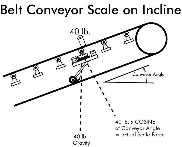 Belt Conveyor Scale on Incline