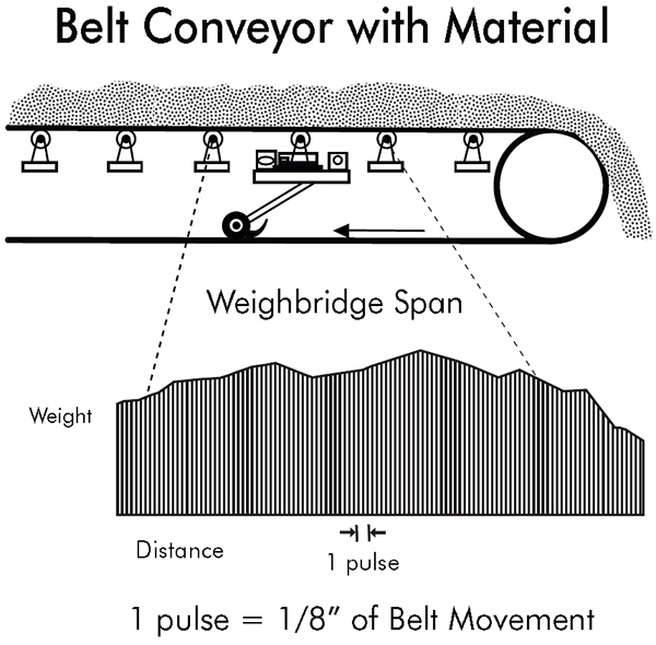 Belt Conveyor with Material