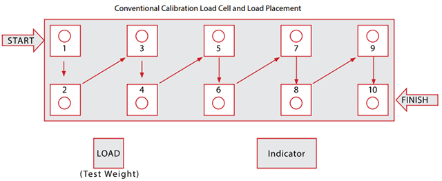 Conventional Truck Scale Calibration Process