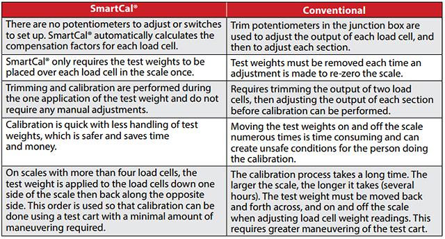 SmartCal Truck Scale Calibration